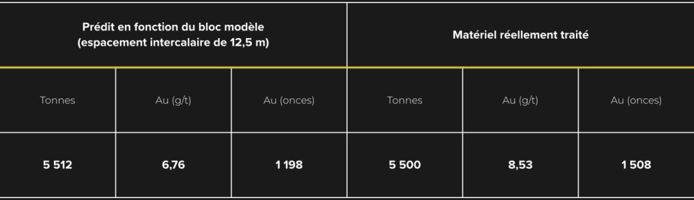 bulk_sample_zone_27_table_2_FR